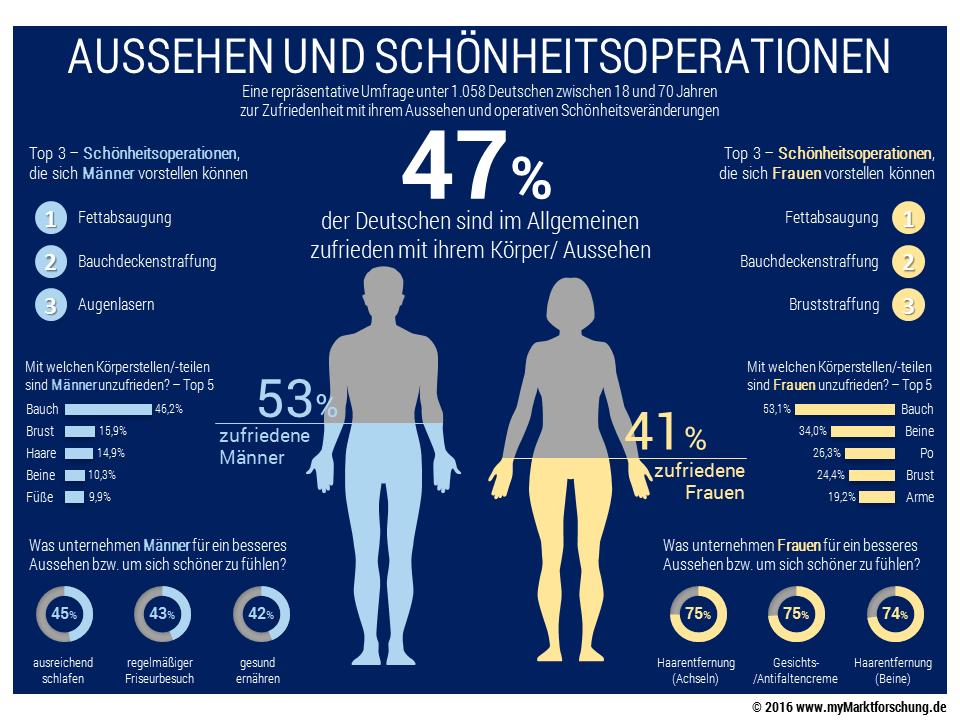 Infografik - Aussehen und Schönheitsoperationen