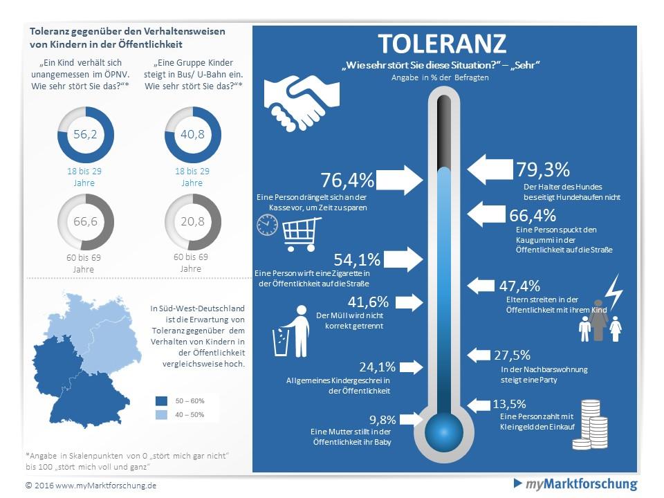 Infografik Studie Toleranz der Deutschen